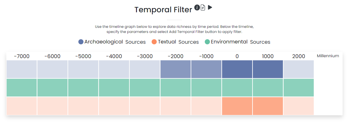 """Screenshot of the """"Temporal filter"""" in the dataARC user interface. This diagram has milennia listed along the top with blocks of blue, green, and orange under each column. The darker the shade of that color, the more information is in the system from that time period. Blue blocks represent archaeological sources, orange are textual sources, and green are environmental data sources."""