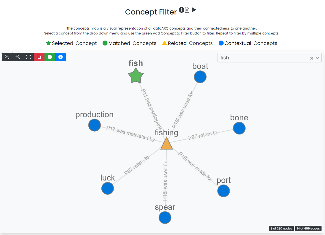 """Screenshot of """"Concept filter"""" in the dataARC user interface. This example shows the concept """"fish"""" selected and connects this to """"fishing"""" which is attached to several contextual concepts: boat, bone, port, spear, luck, production. Each of these contextual concepts is connected to """"fishing"""" with a line and what appears to be more explanatory text but it is not legible in this image."""