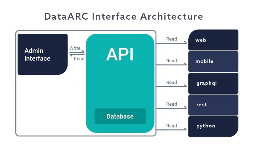 API Connections Diagram