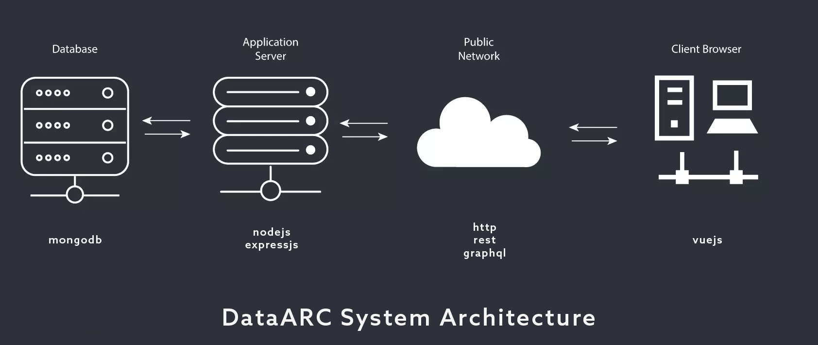 Search Tool Architecture Overview